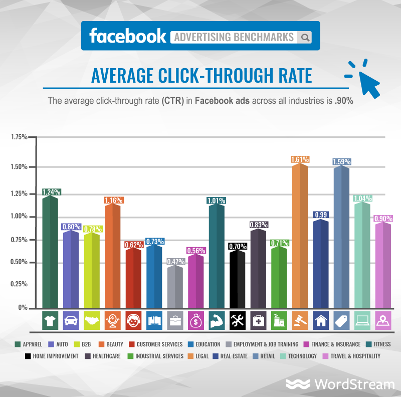Graph of industry-specific average CTR for Facebook